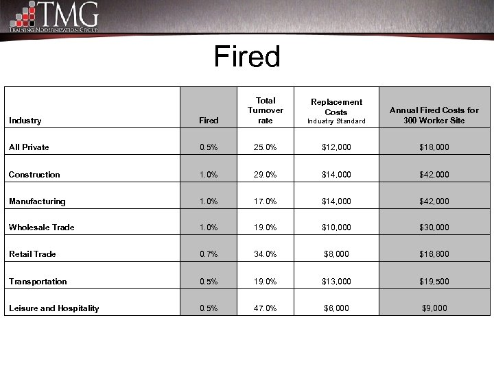 Fired Industry Fired Total Turnover rate All Private 0. 5% 25. 0% $12, 000