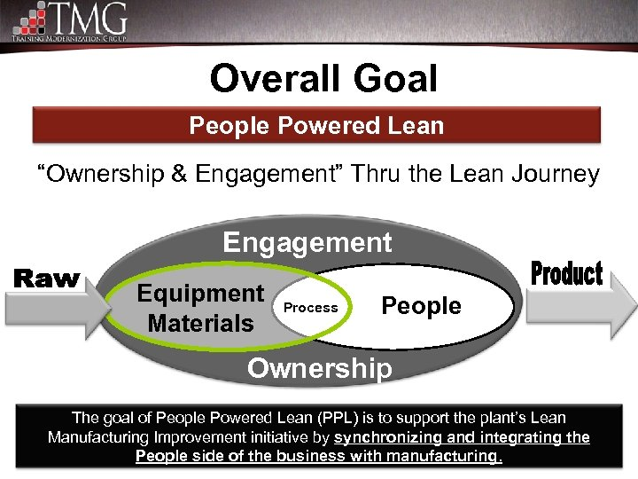 "Overall Goal People Powered Lean ""Ownership & Engagement"" Thru the Lean Journey Engagement Equipment"