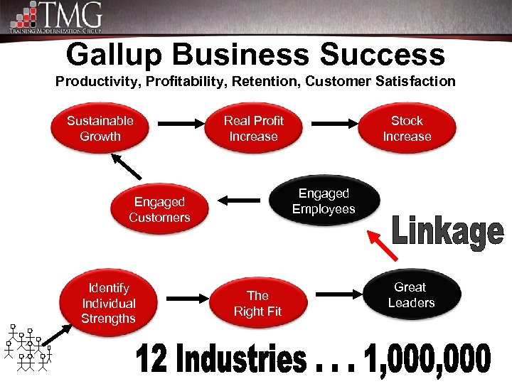 Gallup Business Success Productivity, Profitability, Retention, Customer Satisfaction Sustainable Growth Real Profit Increase Engaged