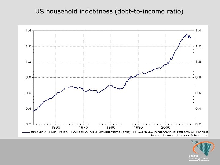 US household indebtness (debt-to-income ratio) Federal Planning Bureau Economic analyses and forecasts