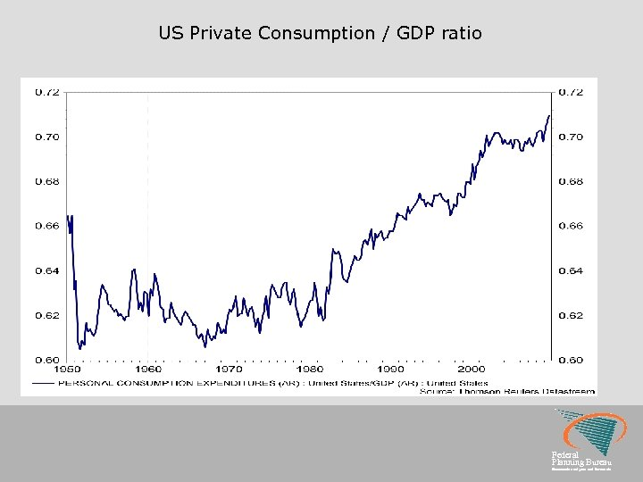 US Private Consumption / GDP ratio Federal Planning Bureau Economic analyses and forecasts