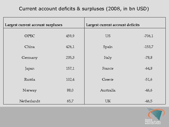 Current account deficits & surpluses (2008, in bn USD) Largest current account surpluses Largest