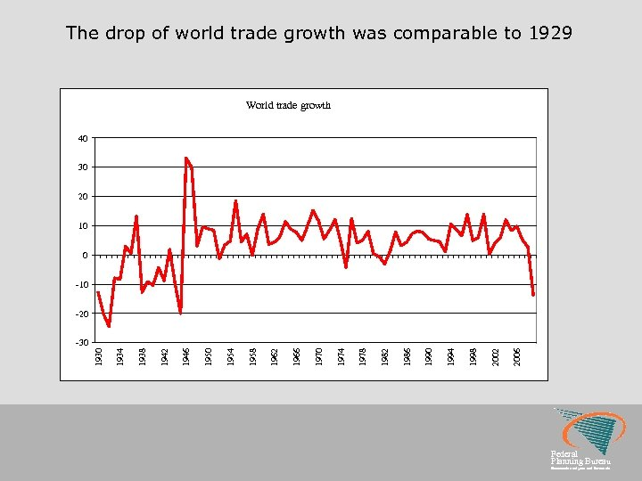 The drop of world trade growth was comparable to 1929 World trade growth 40