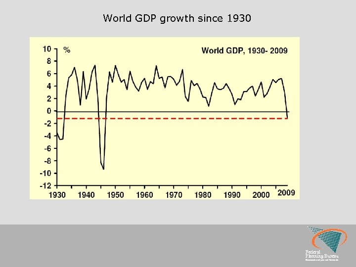 World GDP growth since 1930 Federal Planning Bureau Economic analyses and forecasts