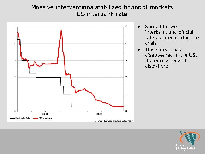 Massive interventions stabilized financial markets US interbank rate • • Spread between interbank and