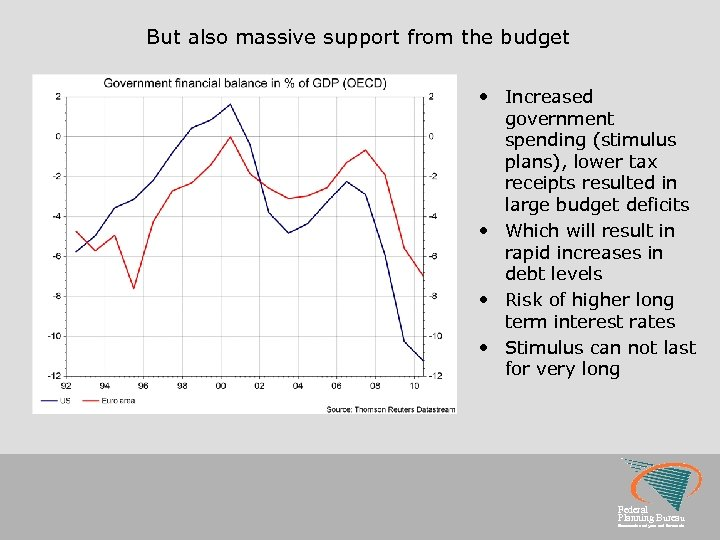 But also massive support from the budget • Increased government spending (stimulus plans), lower