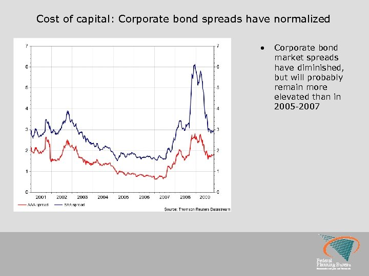 Cost of capital: Corporate bond spreads have normalized • Corporate bond market spreads have