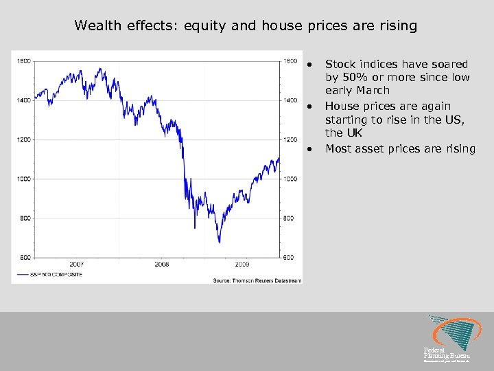 Wealth effects: equity and house prices are rising • • • Stock indices have