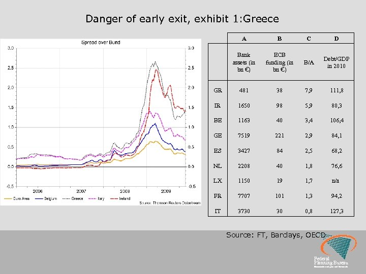 Danger of early exit, exhibit 1: Greece A B C D Bank assets (in