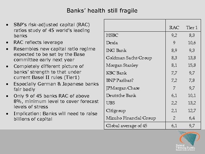 Banks' health still fragile • • S&P's risk-adjusted capital (RAC) ratios study of 45