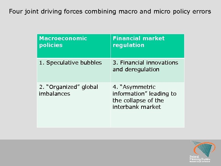 Four joint driving forces combining macro and micro policy errors Macroeconomic policies Financial market