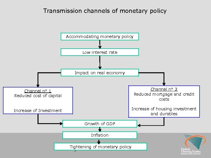 Transmission channels of monetary policy Accommodating monetary policy Low interest rate Impact on real