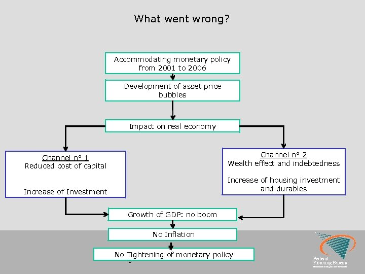 What went wrong? Accommodating monetary policy from 2001 to 2006 Development of asset price