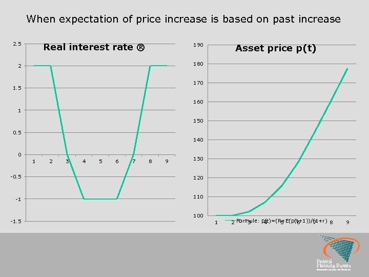 When expectation of price increase is based on past increase 2. 5 Real interest