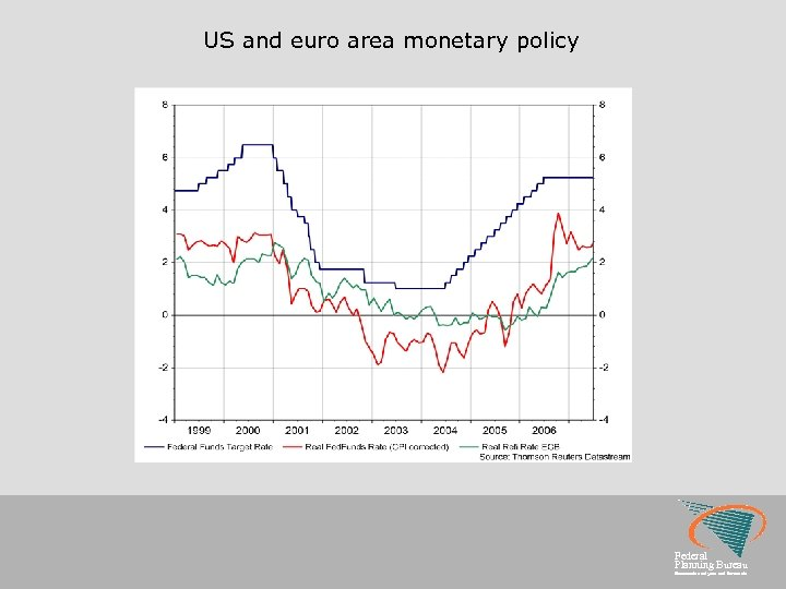 US and euro area monetary policy Federal Planning Bureau Economic analyses and forecasts