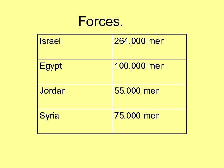 Forces. Israel 264, 000 men Egypt 100, 000 men Jordan 55, 000 men Syria