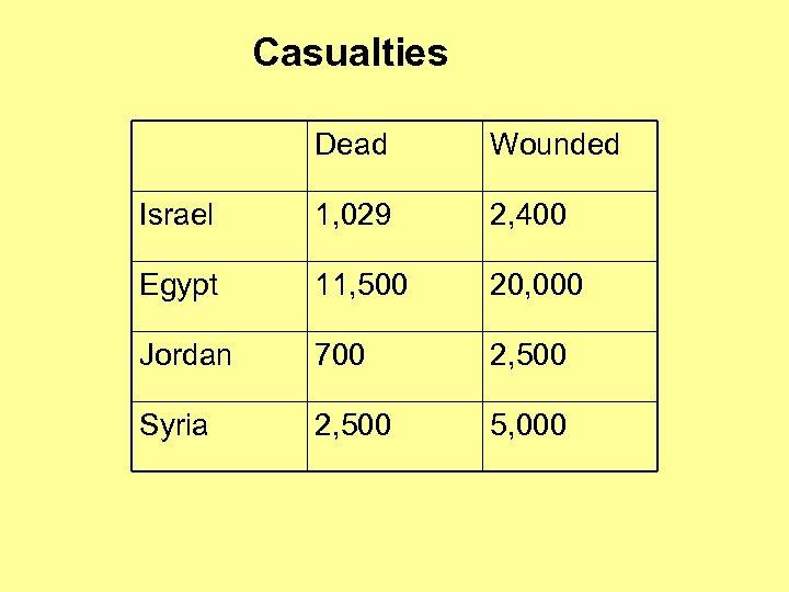 Casualties Dead Wounded Israel 1, 029 2, 400 Egypt 11, 500 20, 000 Jordan