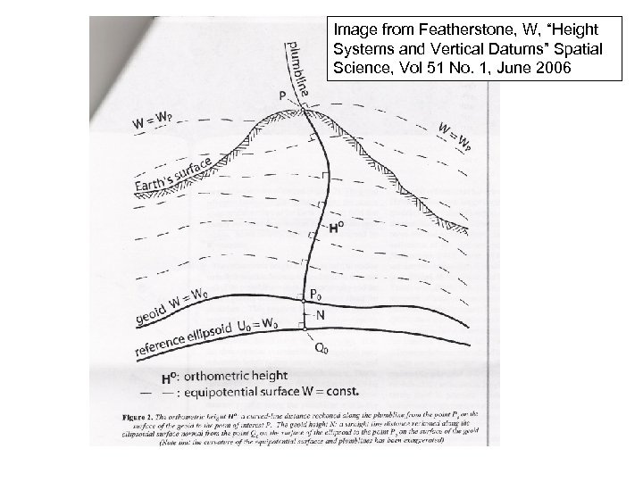 """Image from Featherstone, W, """"Height Systems and Vertical Datums"""" Spatial Science, Vol 51 No."""