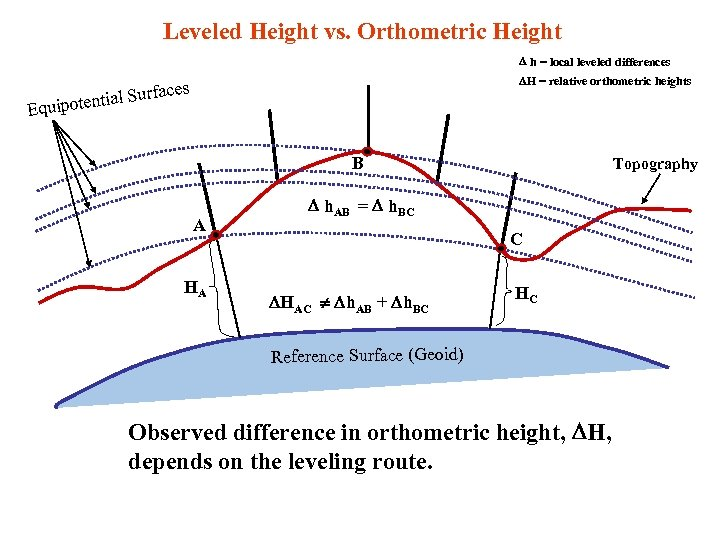Leveled Height vs. Orthometric Height h = local leveled differences H = relative orthometric