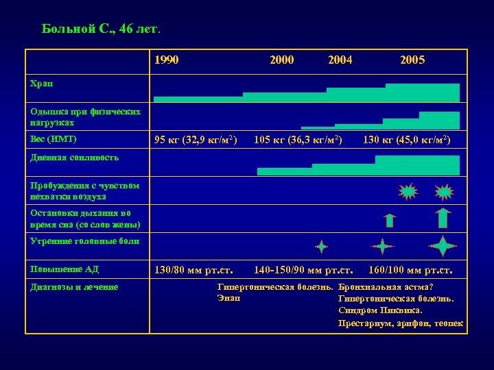 Больной С. , 46 лет. 1990 2004 2005 Храп Одышка при физических нагрузках Вес