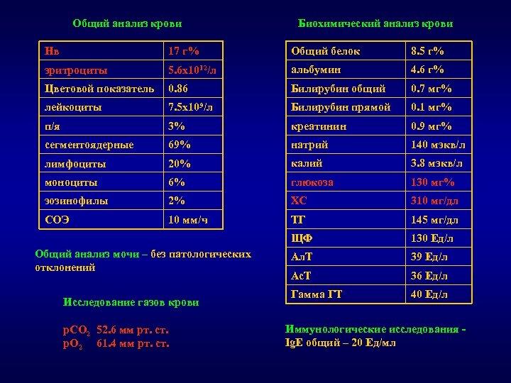 Общий анализ крови Биохимический анализ крови Нв 17 г% Общий белок 8. 5 г%