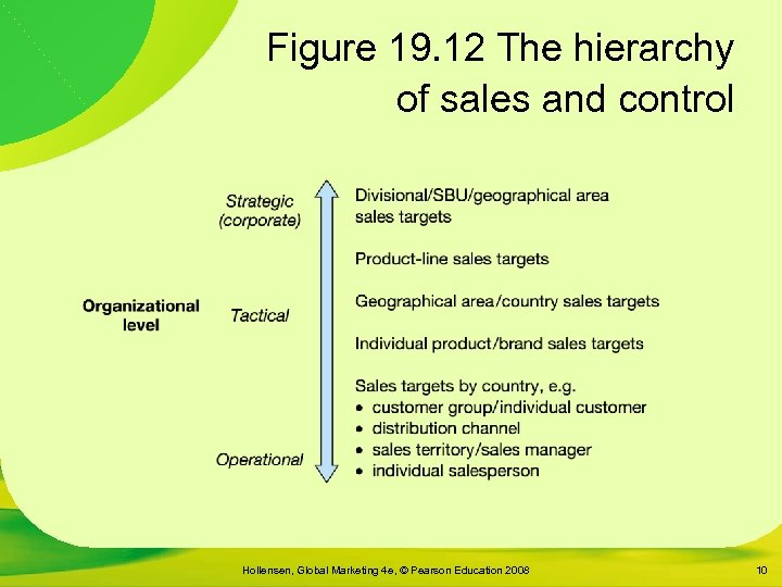 Figure 19. 12 The hierarchy of sales and control Hollensen, Global Marketing 4 e,