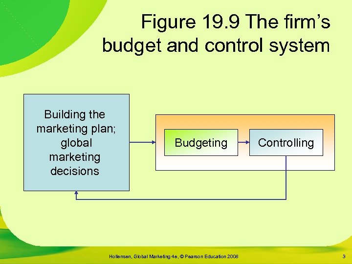 Figure 19. 9 The firm's budget and control system Building the marketing plan; global