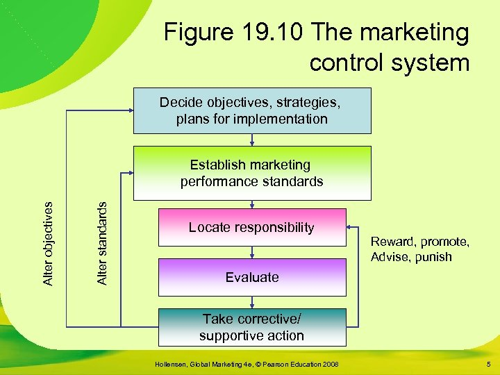 Figure 19. 10 The marketing control system Decide objectives, strategies, plans for implementation Alter
