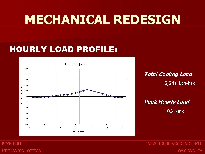 MECHANICAL REDESIGN HOURLY LOAD PROFILE: Total Cooling Load 2, 241 ton-hrs Peak Hourly Load