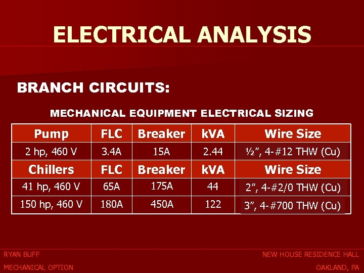 ELECTRICAL ANALYSIS BRANCH CIRCUITS: MECHANICAL EQUIPMENT ELECTRICAL SIZING Pump FLC Breaker k. VA Wire