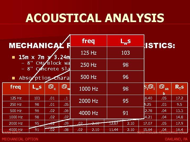 ACOUSTICAL ANALYSIS freq Lw s MECHANICAL ROOM CHARACTERISTICS: 125 Hz n 15 m x
