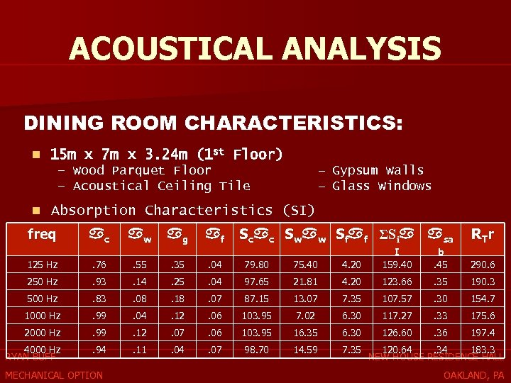 ACOUSTICAL ANALYSIS DINING ROOM CHARACTERISTICS: n 15 m x 7 m x 3. 24
