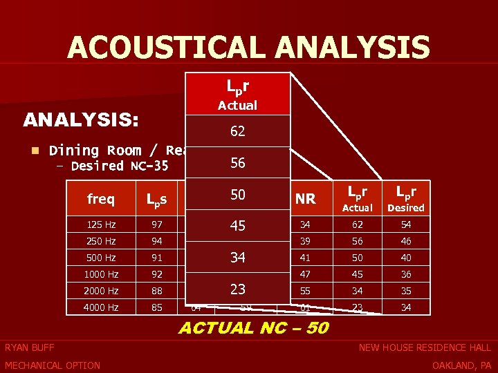 ACOUSTICAL ANALYSIS Lpr Actual ANALYSIS: 62 n Dining Room / Reading Room 56 –
