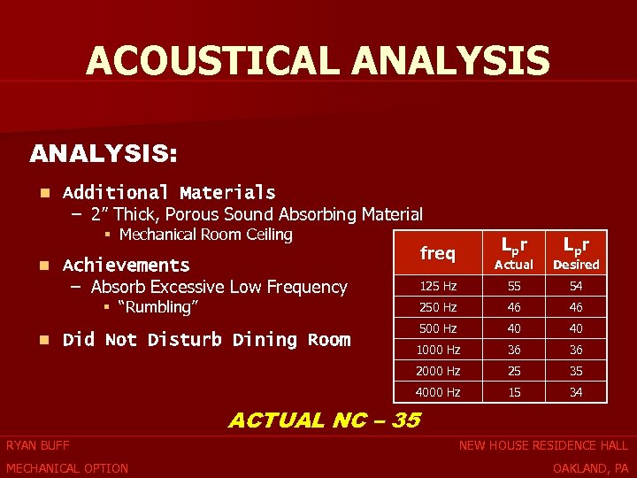 """ACOUSTICAL ANALYSIS: n Additional Materials – 2"""" Thick, Porous Sound Absorbing Material § Mechanical"""
