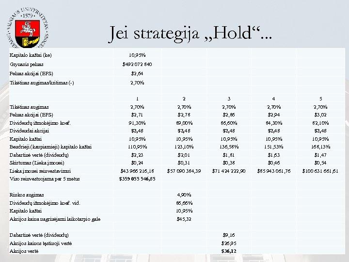 """Jei strategija """"Hold"""". . . Kapitalo kaštai (ke) 10, 95% Grynasis pelnas $492 072"""