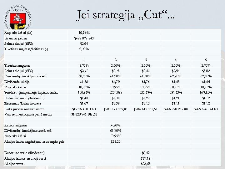 """Jei strategija """"Cut"""". . . Kapitalo kaštai (ke) Grynasis pelnas Pelnas akcijai (EPS) Tikėtinas"""