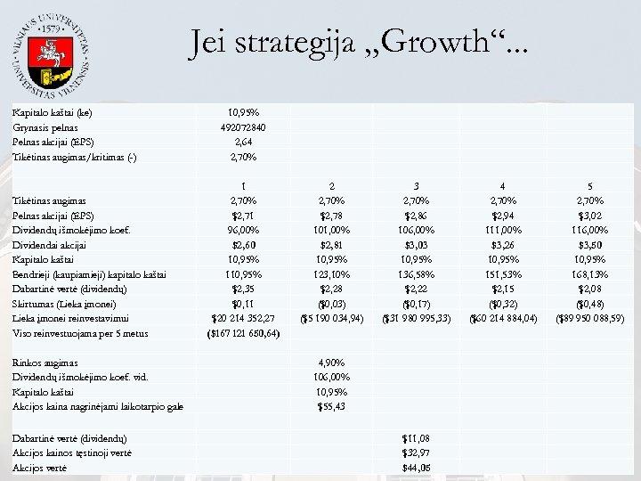 """Jei strategija """"Growth"""". . . Kapitalo kaštai (ke) Grynasis pelnas Pelnas akcijai (EPS) Tikėtinas"""