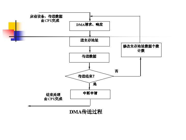 启动设备,传送数据 由CPU完成 DMA请求、响应 送主存地址 修改主存地址数据个数 计数 传送数据 否 传送结束? 是 结束处理 由CPU完成 中断申请  DMA传送过程