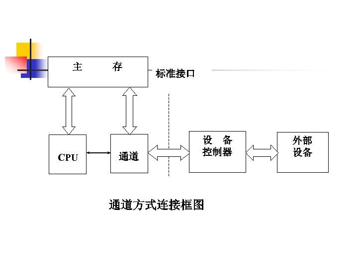 主   存 通道 CPU 标准接口 设 备 控制器 通道方式连接框图   外部 设备