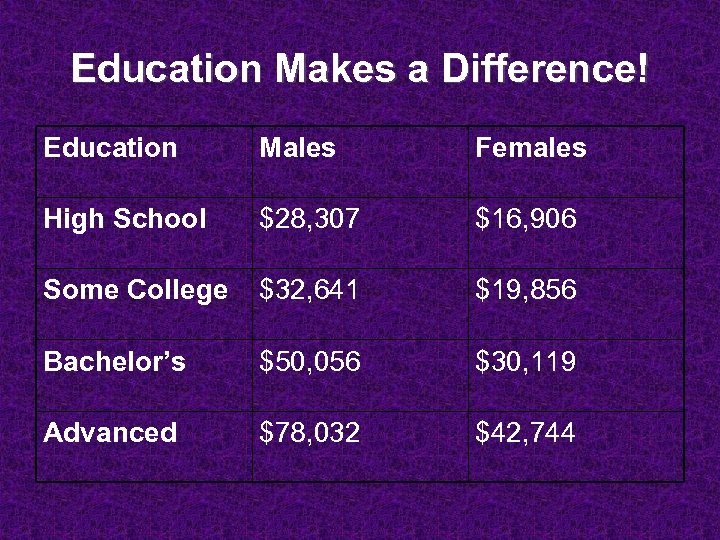 Education Makes a Difference! Education Males Females High School $28, 307 $16, 906 Some