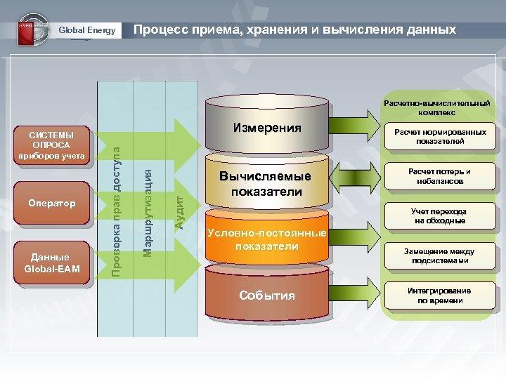 Global Energy Процесс приема, хранения и вычисления данных Расчетно-вычислительный комплекс Данные Global-EAM Аудит Маршрутизация