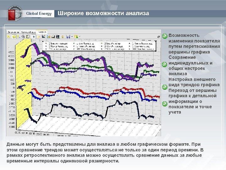 Global Energy Широкие возможности анализа Возможность изменения показателя путем перетаскивания вершины графика Сохранение индивидуальных