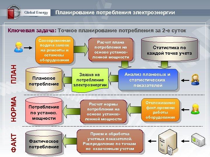 Global Energy Планирование потребления электроэнергии Ключевая задача: Точное планирование потребления за 2 -е суток
