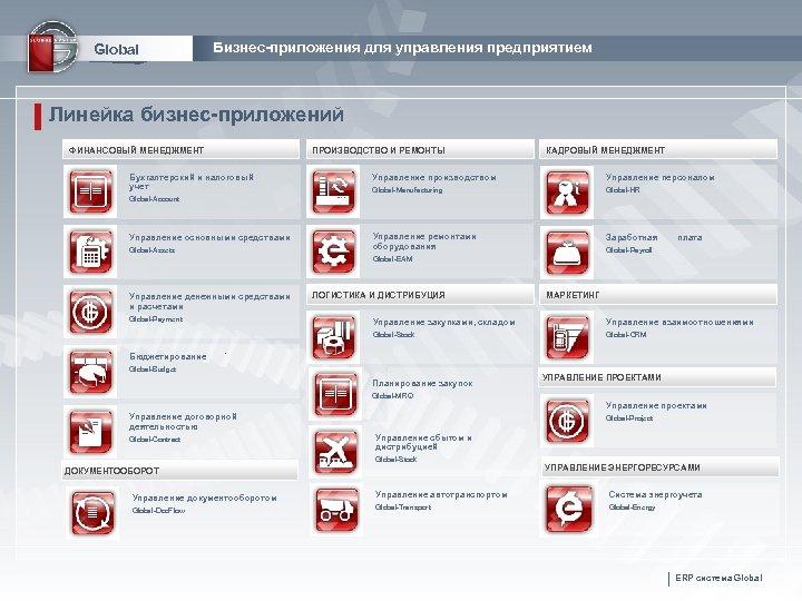 Global Бизнес-приложения для управления предприятием Линейка бизнес-приложений ФИНАНСОВЫЙ МЕНЕДЖМЕНТ ПРОИЗВОДСТВО И РЕМОНТЫ Бухгалтерский и