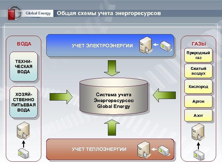 Global Energy ВОДА Общая схемы учета энергоресурсов УЧЕТ ЭЛЕКТРОЭНЕРГИИ ГАЗЫ Природный газ ТЕХНИЧЕСКАЯ ВОДА