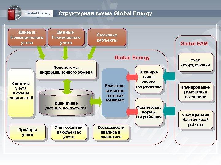 Global Energy Данные Коммерческого учета Структурная схема Global Energy Данные Технического учета Смежные субъекты