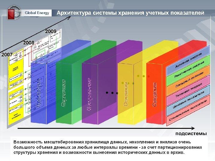 Global Energy Архитектура системы хранения учетных показателей Настройка систем учета винтервалов рамках произвольного набора