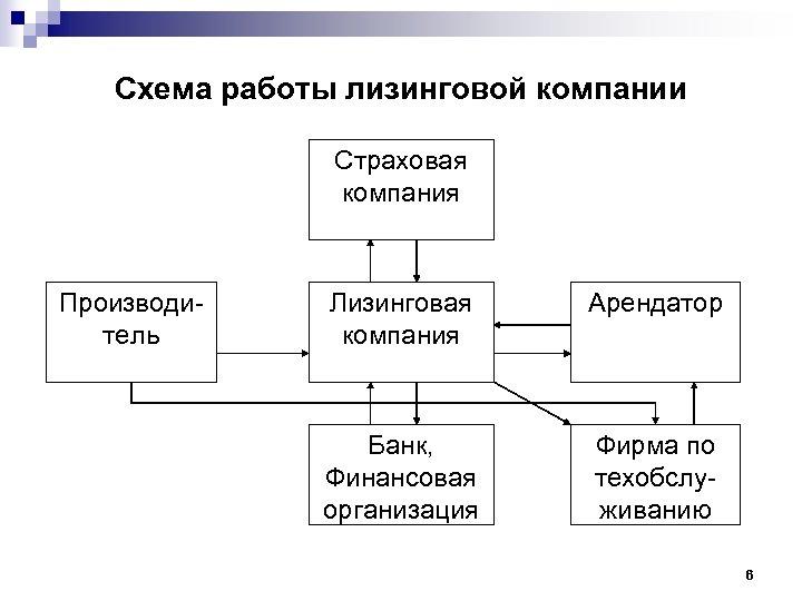 Схема работы лизинговой компании Страховая компания Производитель Лизинговая компания Арендатор Банк, Финансовая организация Фирма