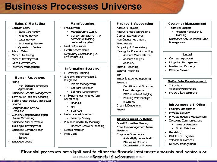 Business Processes Universe Sales & Marketing • • • Contract Sales • Sales Ops