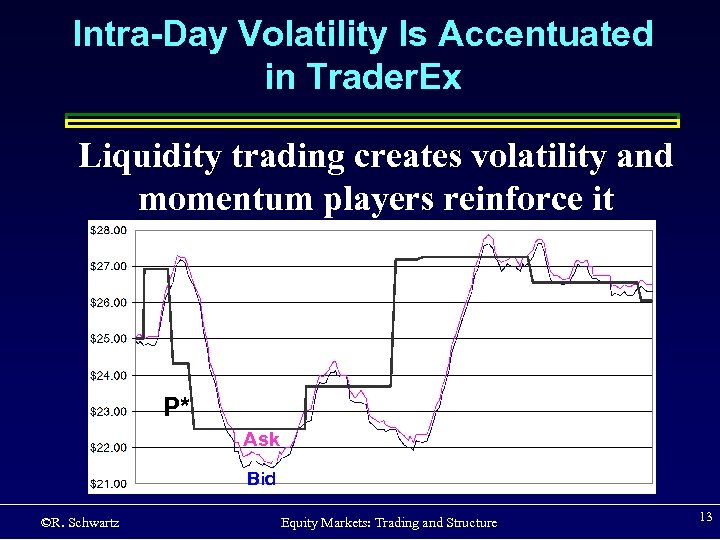 Intra-Day Volatility Is Accentuated in Trader. Ex Liquidity trading creates volatility and momentum players